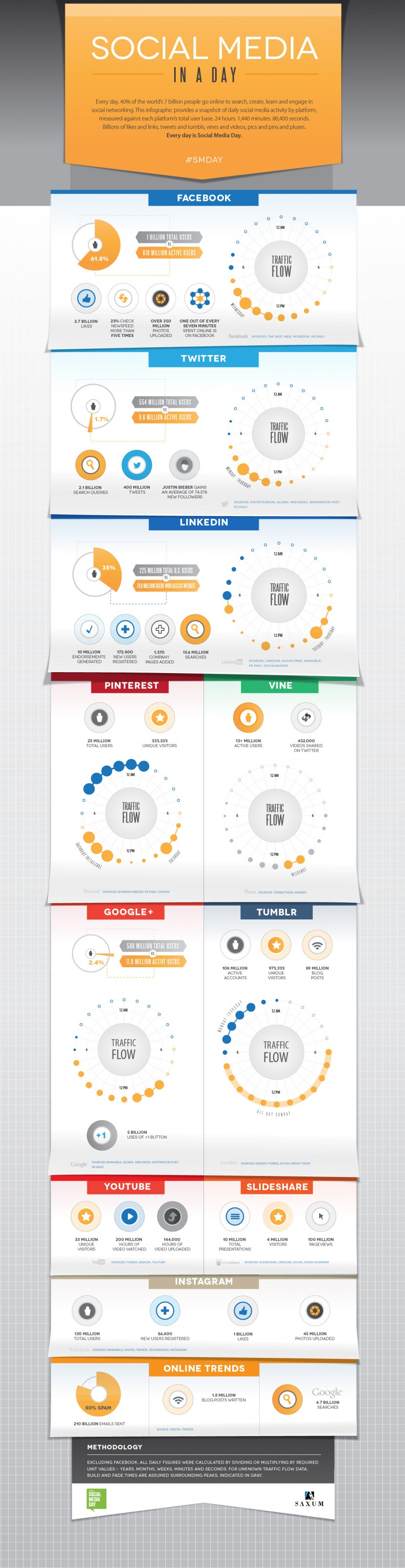 Infographie 14 - social-media-a-day-infographic