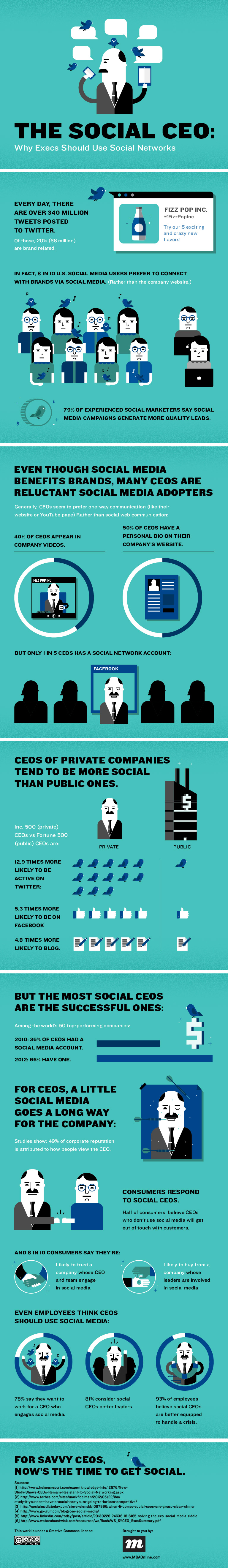 Infographie 38 - Social media and CEO benefits