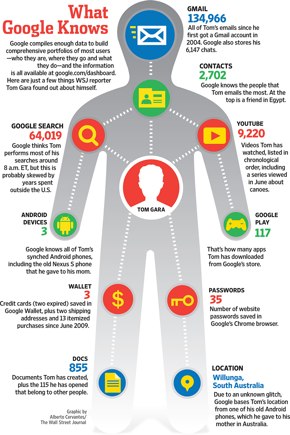 Infographie 44 - What Google knows about you - WSJ august 2013