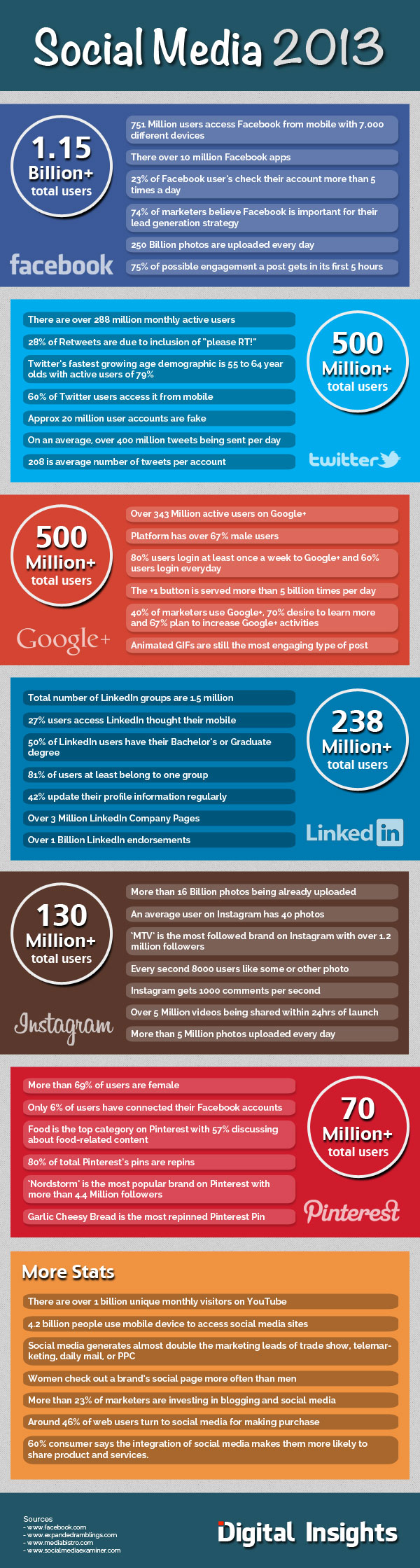 Infographie 59 - New social-media-facts 2013