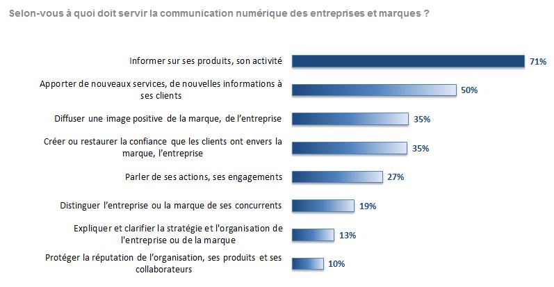 Sondage Mediaprism - usages communication digitale