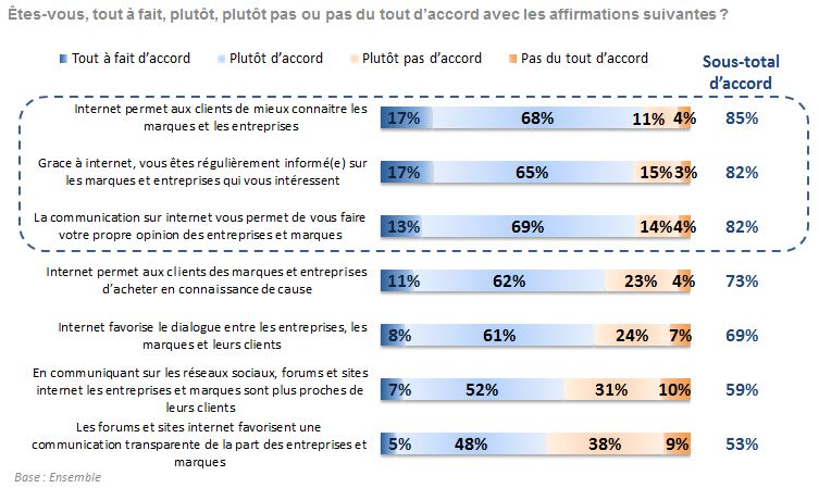 Sondage Mediaprism - utilite communication digitale