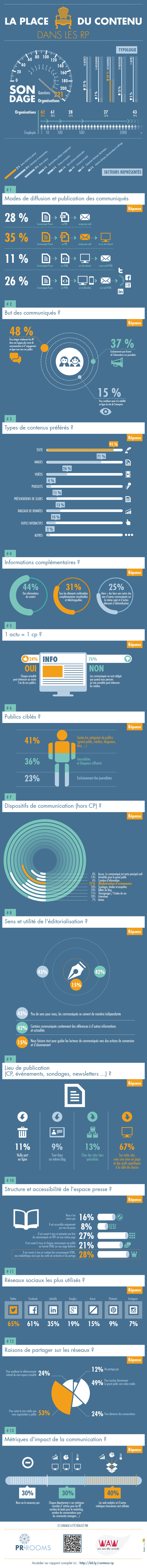 Infographie 92 -sondage-contenu-rp-PrRooms-Wearthewords