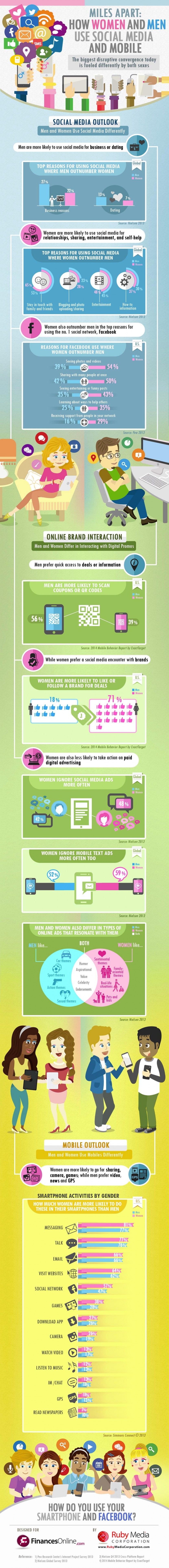 Infographie 106 -how-men-women-social-media-differently-infographic