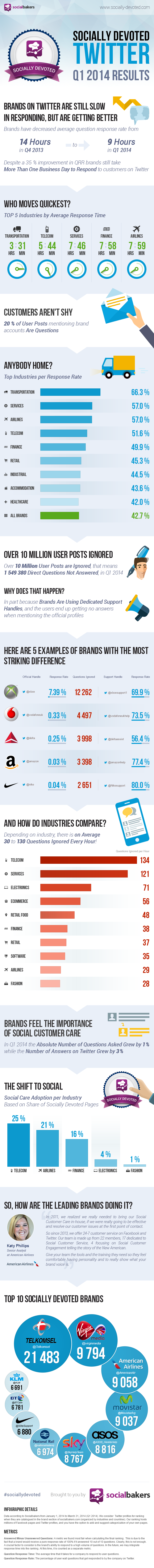 Infographie 110 - sociallydevoted-q1-2014-twitter