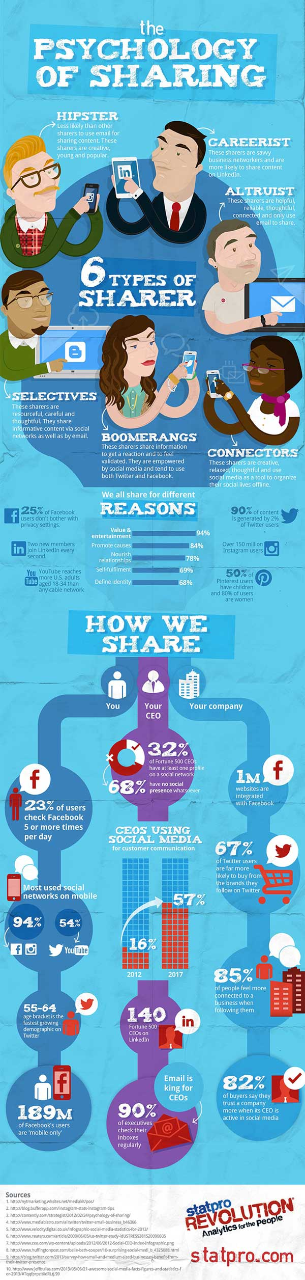 Infographie 113 - social-sharing-infographic