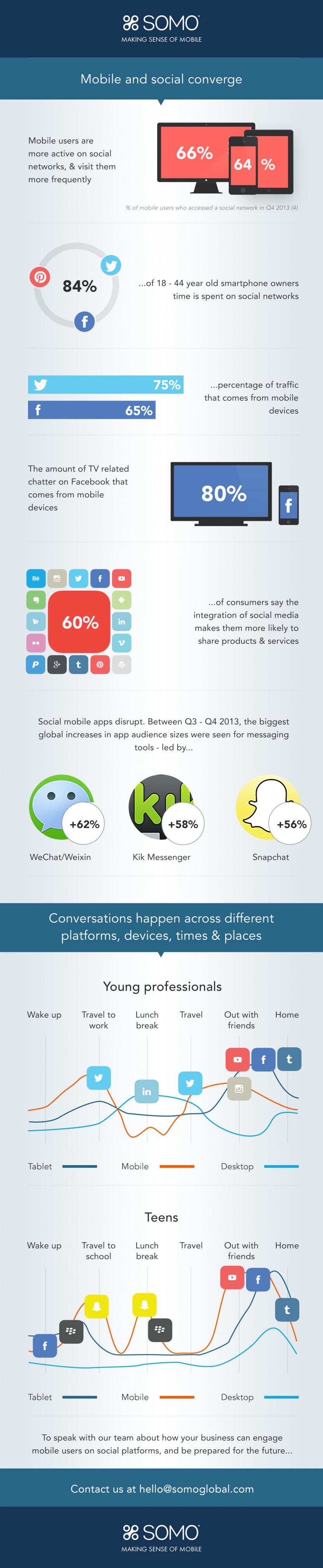 Infographie 120 - Social and mobile convergence