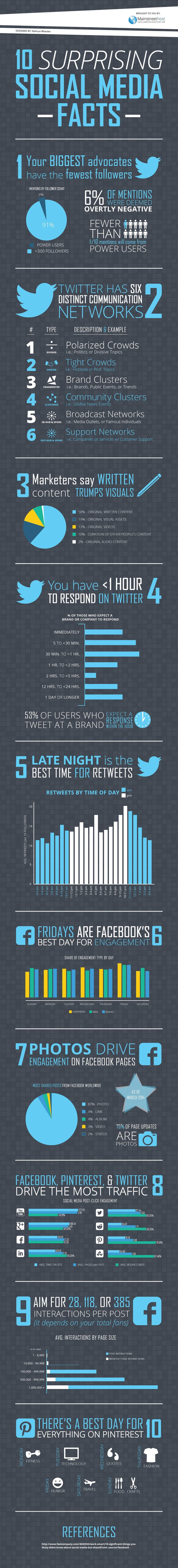 Infographie 134 - 10 surprising social media facts