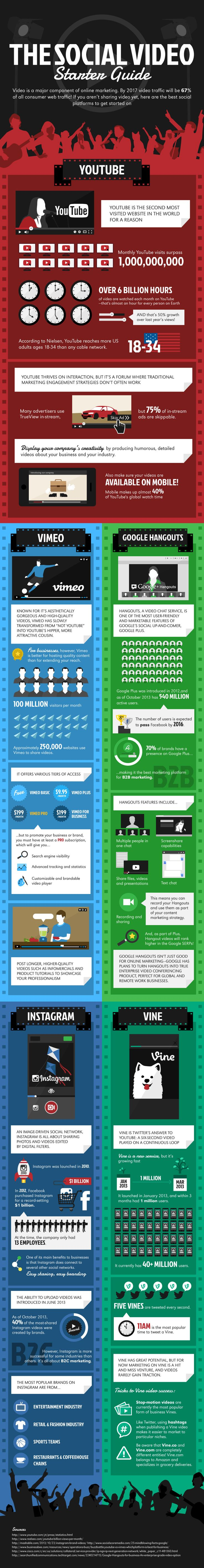 Infographie 135 - Social media video starter guide