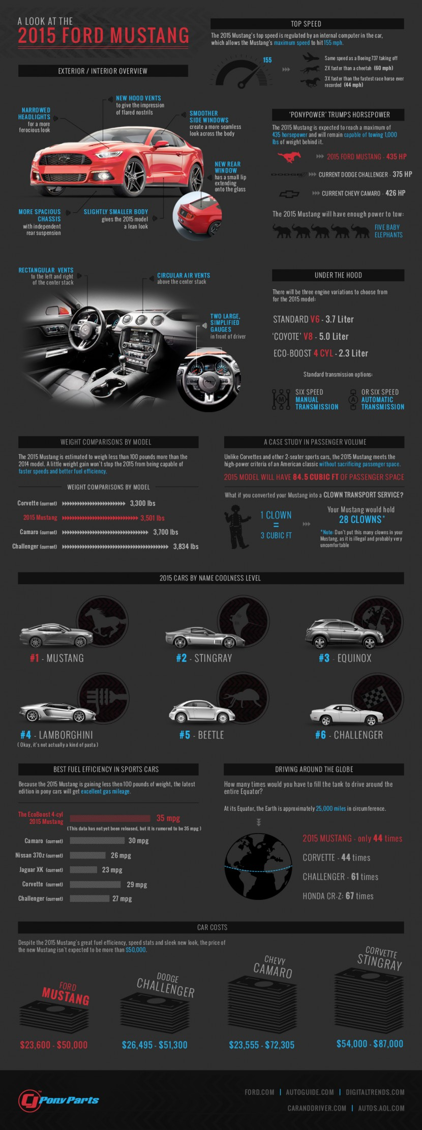 Ford - 2015-mustang-infographic2