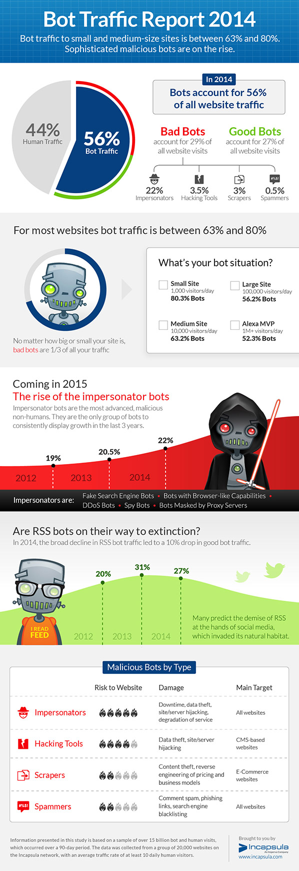 Infographie 170 - bot-report-2014