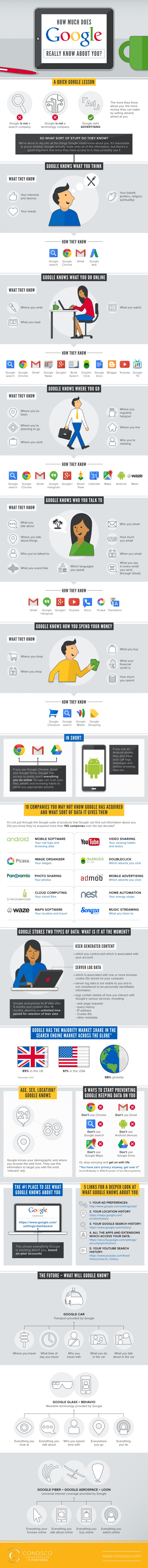 Infographie 199 - What Google knows about you