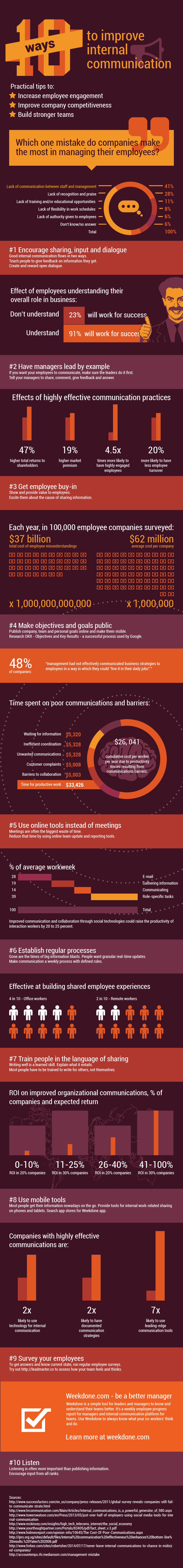 Infographie 225 - Internal Communication ICinfography