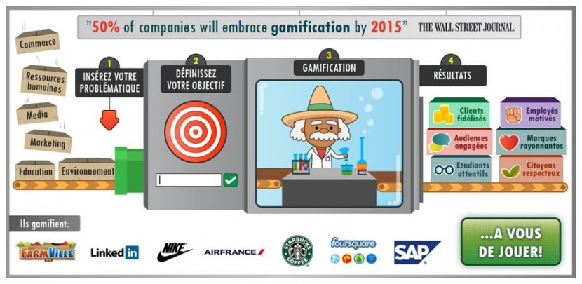 Gamification - Infographie Gamificator