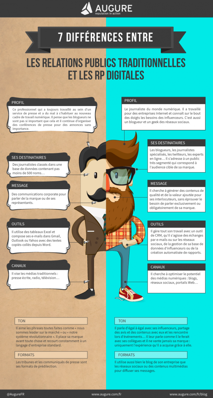 Infographie 245 - Differences-relations-publics-traditionnelles-rp-digitales