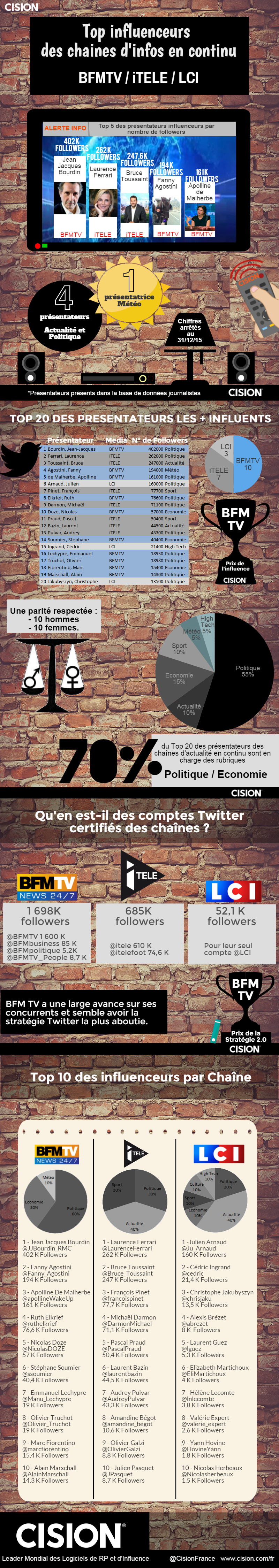 Infographie 267 - chaine-info-continu-vf