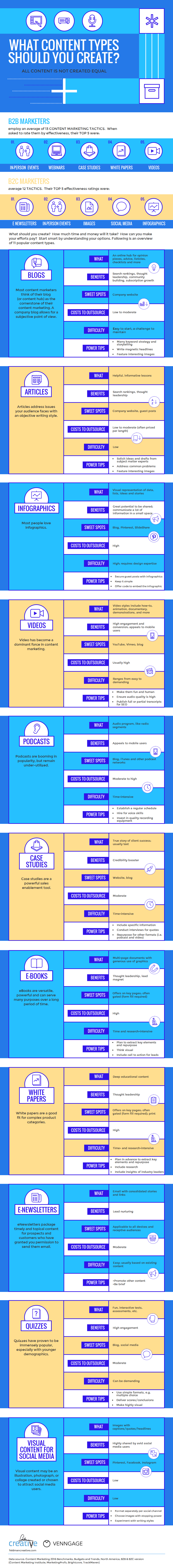 Infographie 288 - Social media content strategy