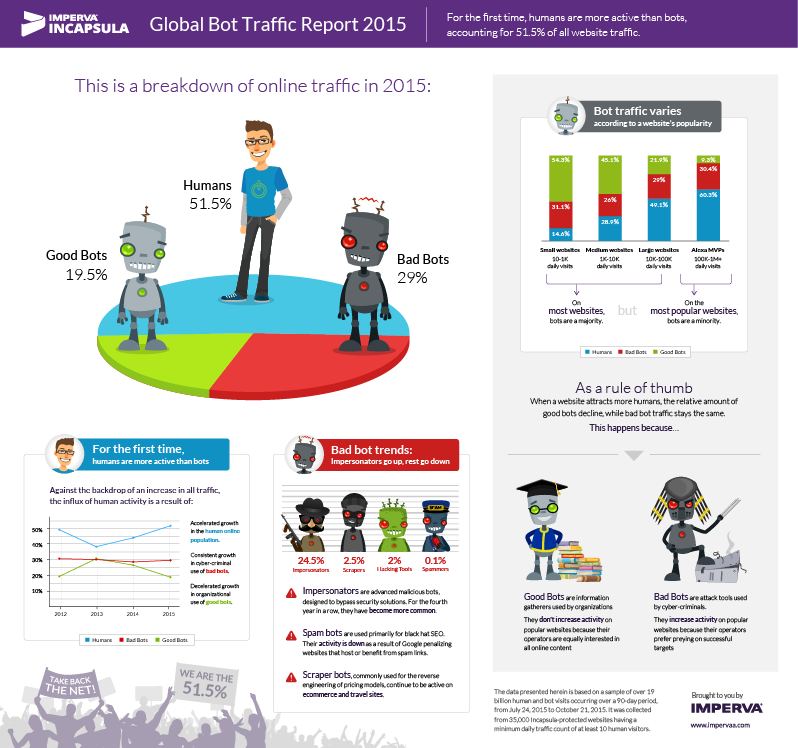 Bots - 2015-bot-traffic-report-lowres
