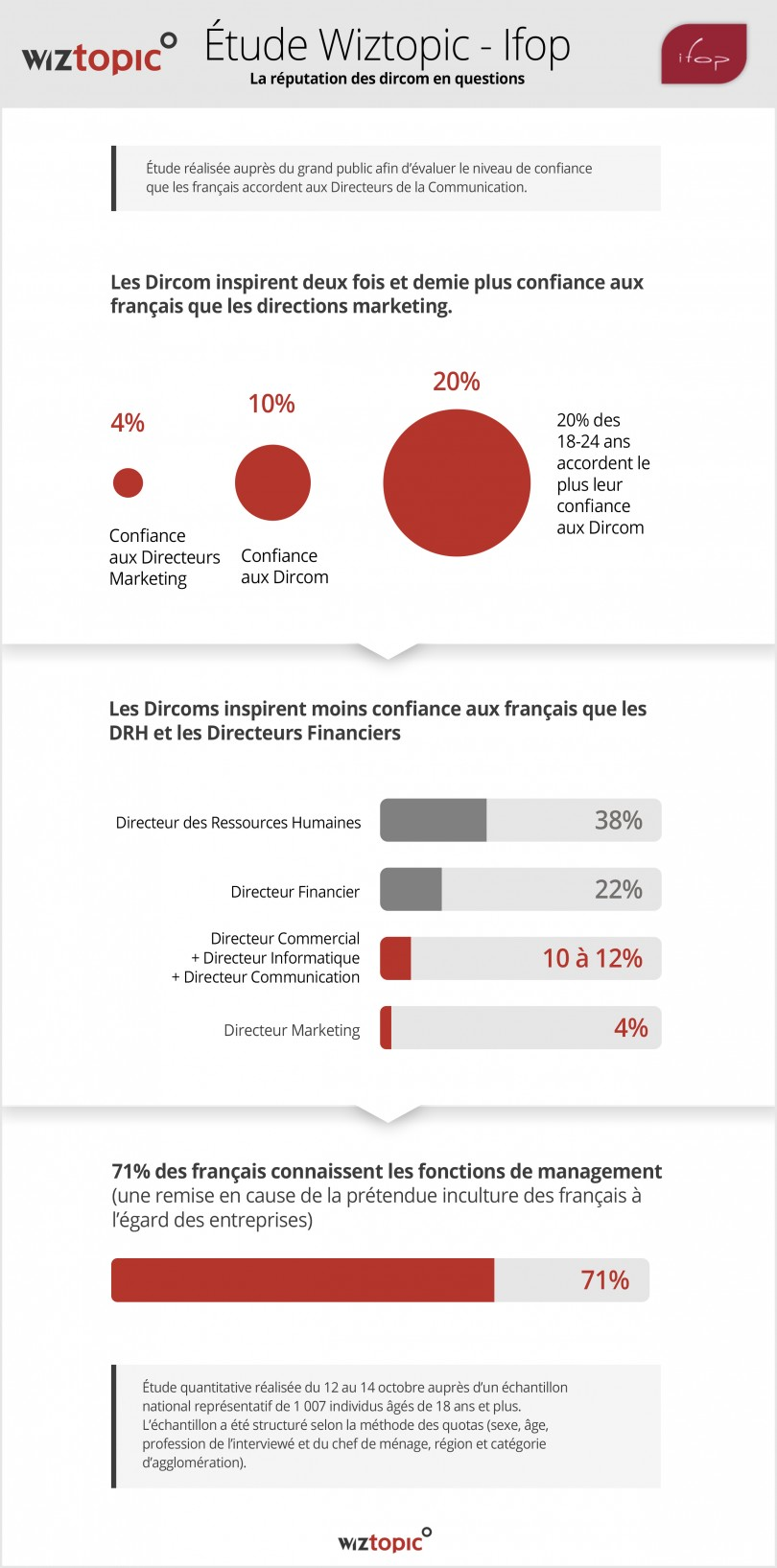 infographie-315-etude-wiztopic-ifop