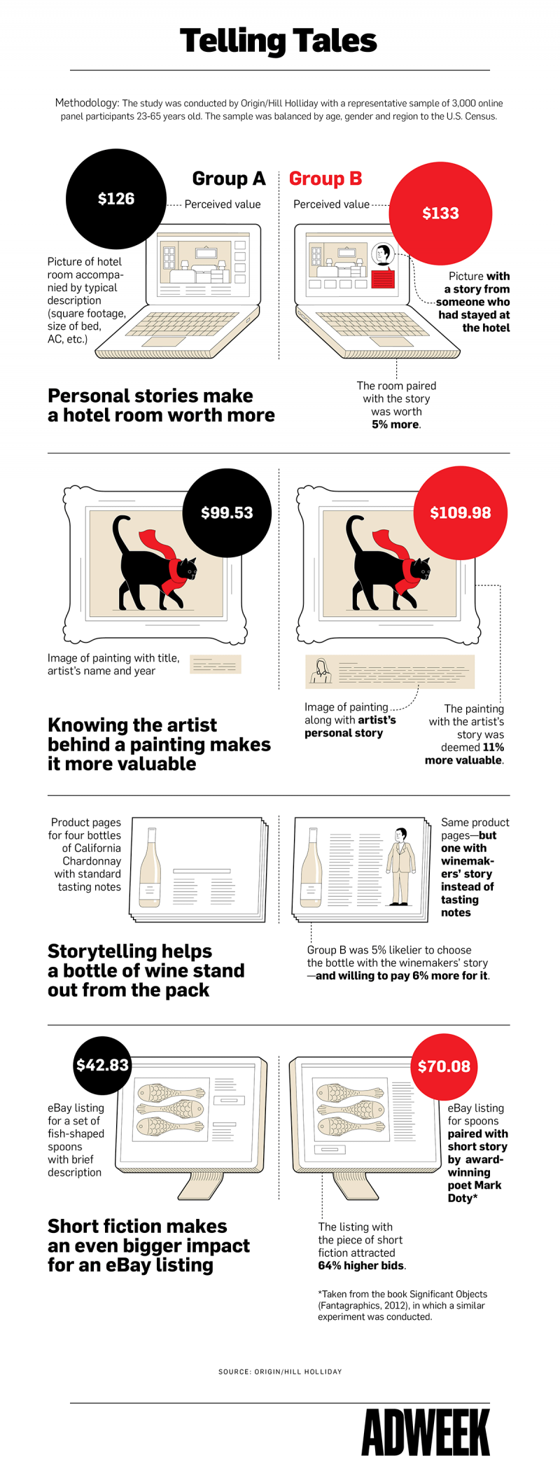 Infographie 323 - Storytelling and brands