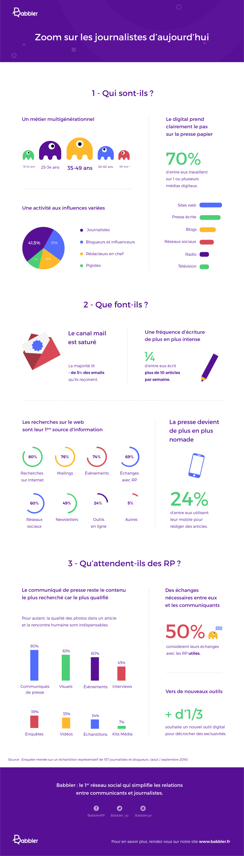 Infographie 333 - Journalistes RP Babbler