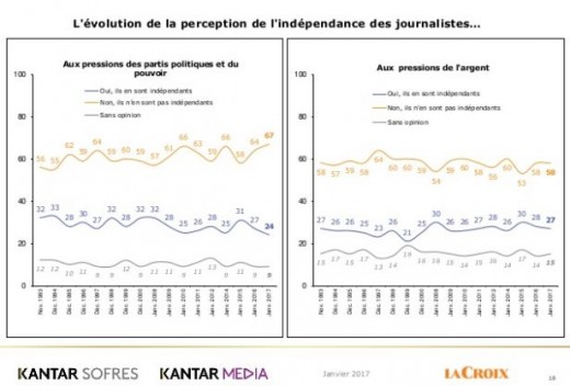 Post Truth - Kantar la croix barometre
