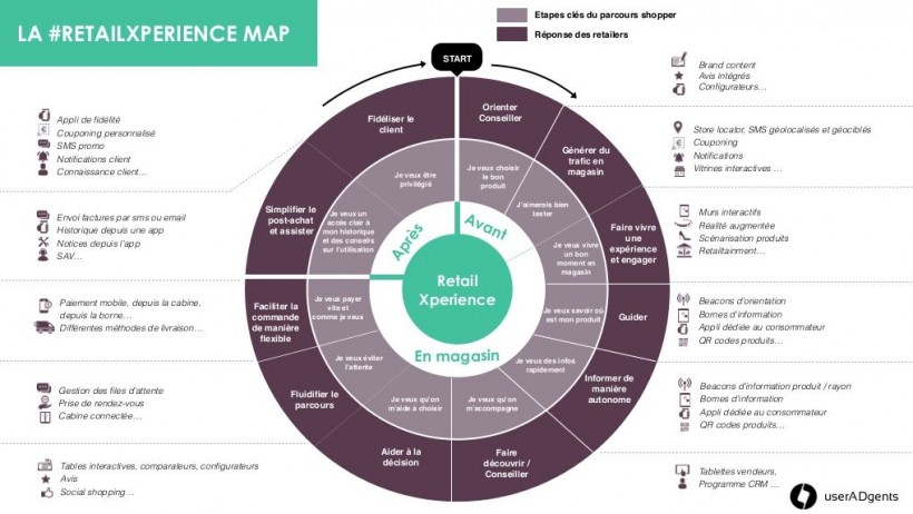 Phygital - Retail Experience Map