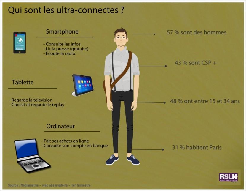 Infographie 25 - qui sont les ultra connectes RSLN