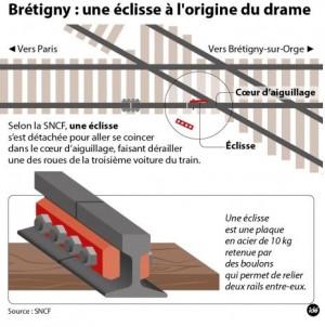 La SNCF a fourni nombre d'informations techniques