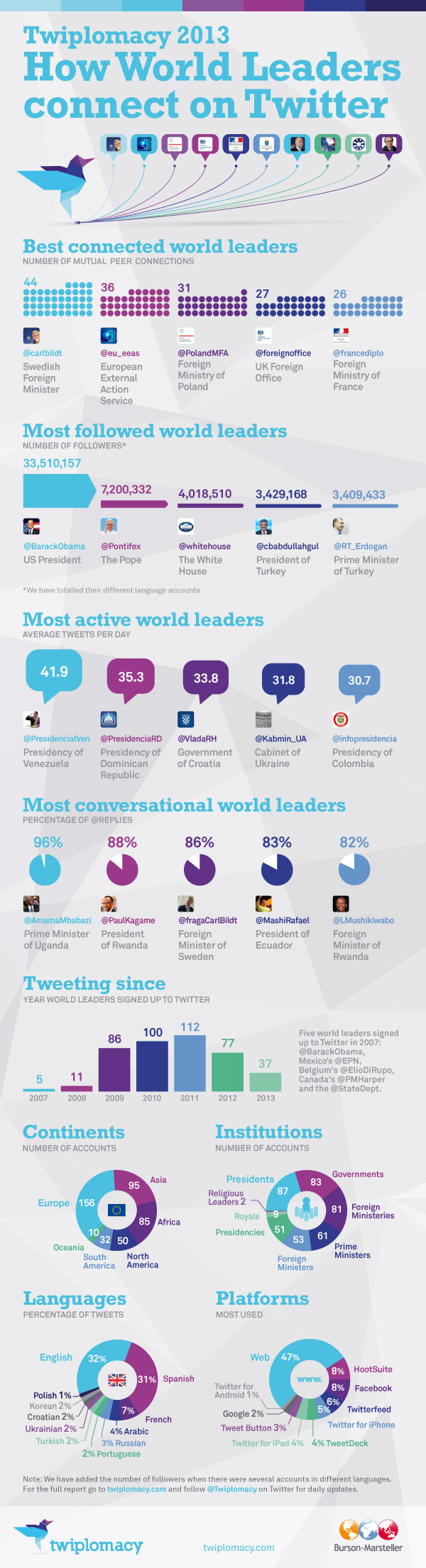 Infographie 35 - world-leaders-connect-on-twitter