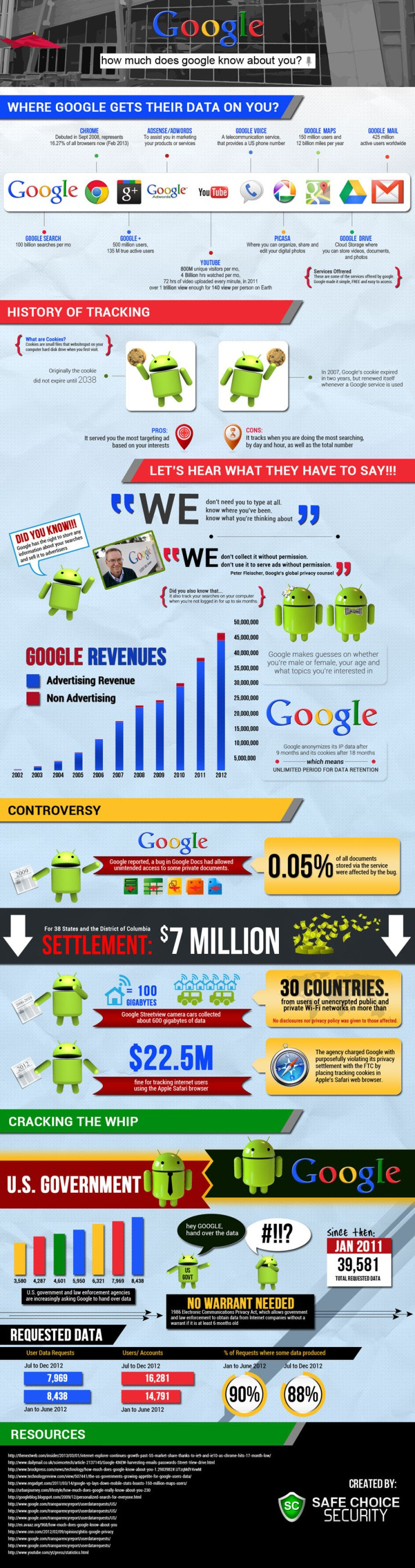 Infographie 43 -what-google-knows-about-you