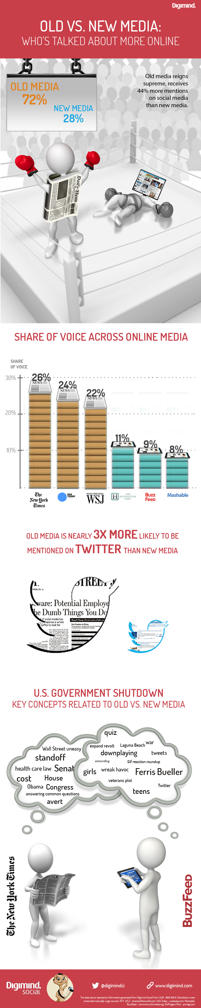 Infographie 68 - infographic-media-outlet_final