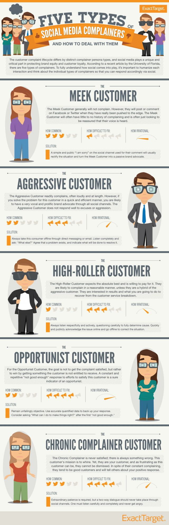 Infographie 73 - Five types of customer complaints