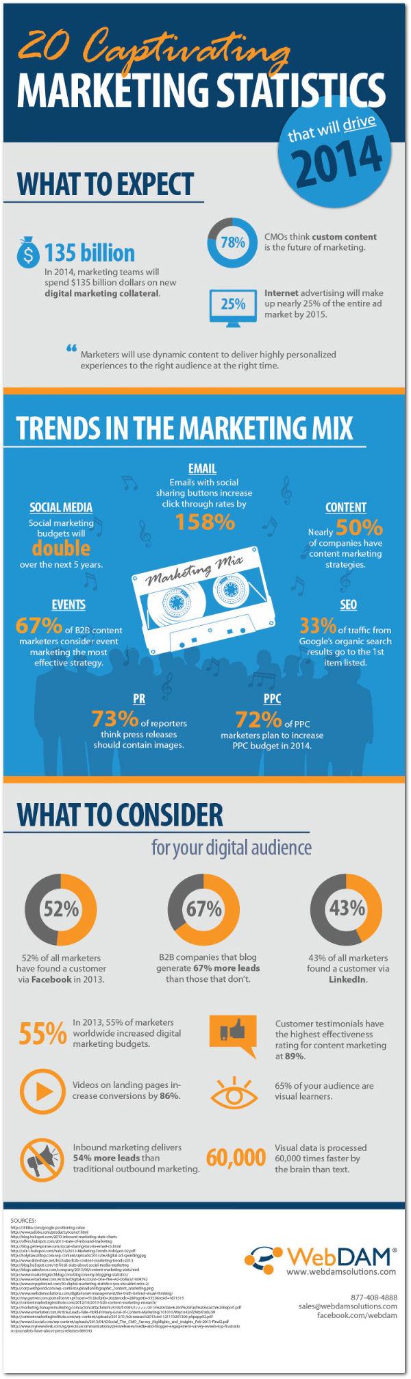 Infographie 84 - 20-marketing-statistics-2014_infographic