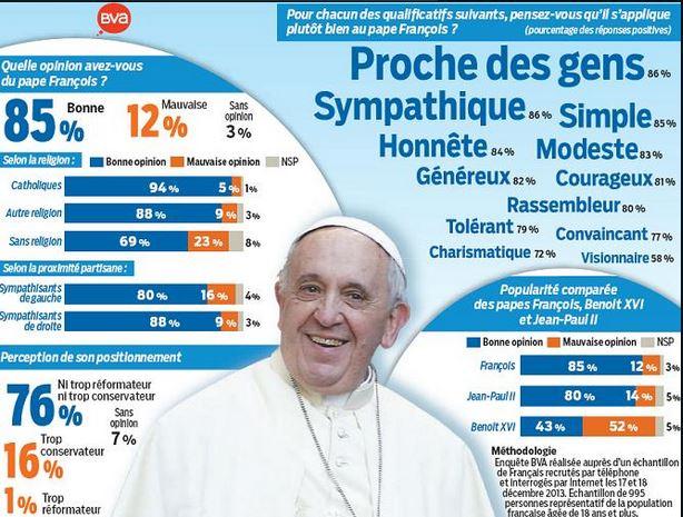 Pape Francois - sondage BVA