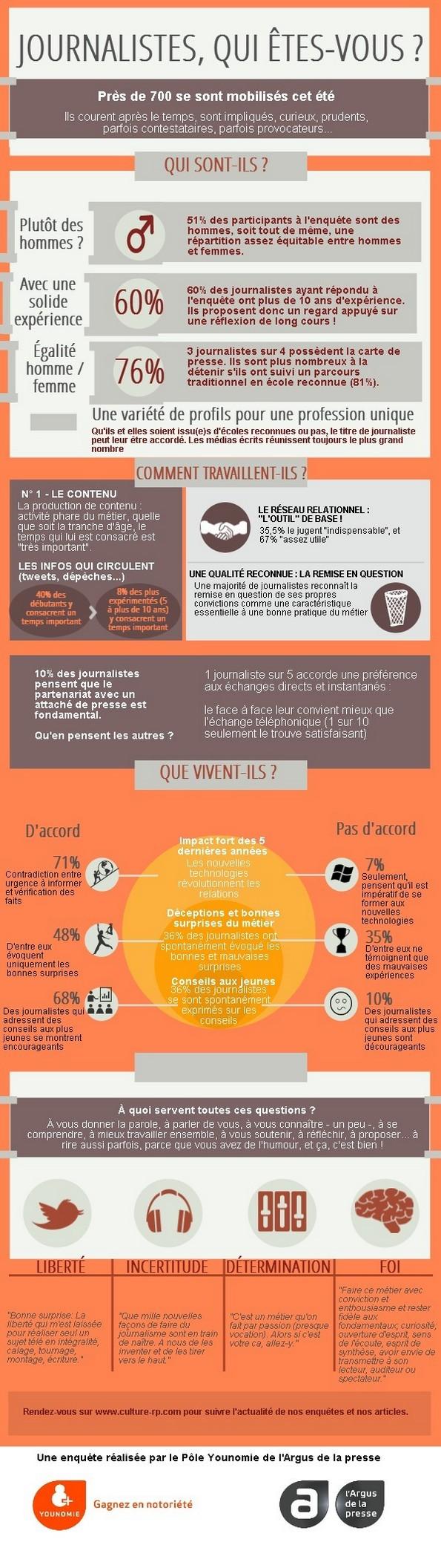 Infographie Qui sont les journalistes (avril 2014) (2)