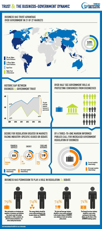 2014-Edelman-Trust-Barometer-Infographic
