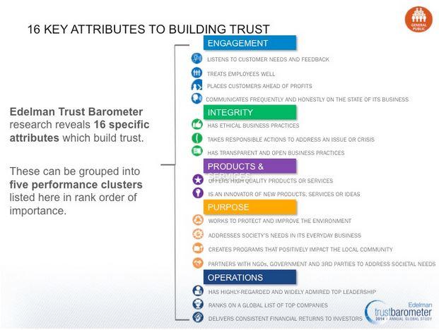 Edelman 2014 - 16 critères de confiance