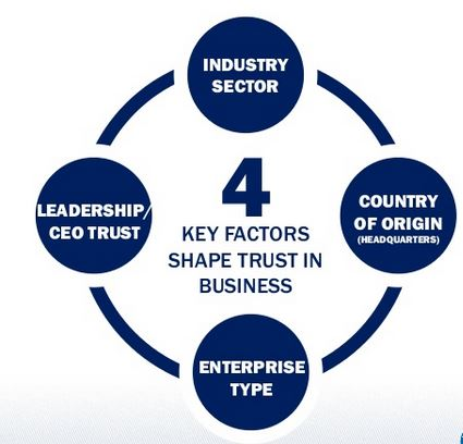 Edelman 2014 - 4 critères clés