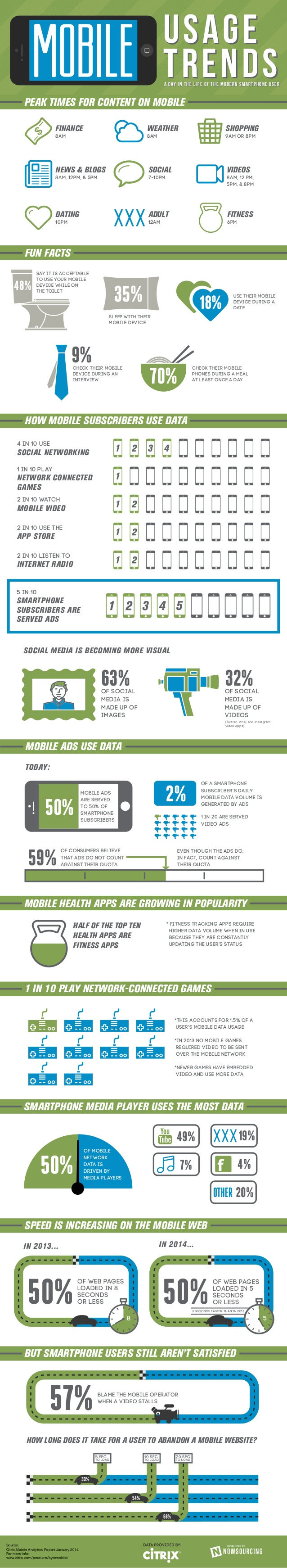 Infographie 111 - Mobile usage trends Citrix