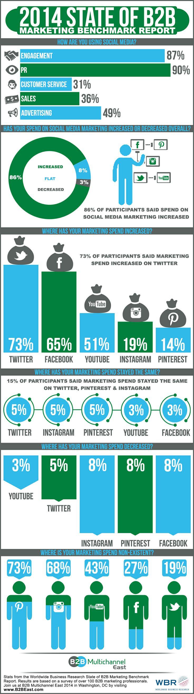 Infographie 115 - B2B marketing social media