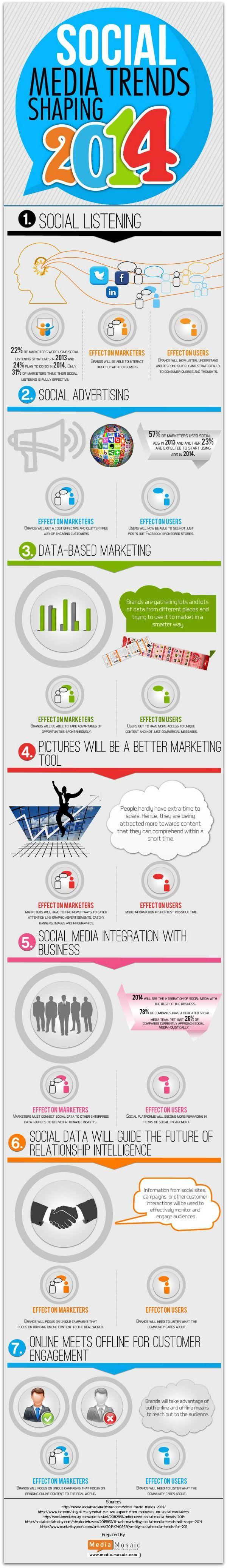 Infographie 117 - 7 social media trends 2014