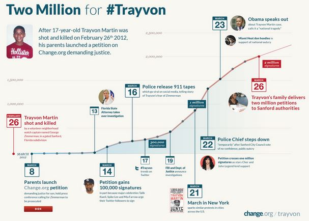 ChangeOrg - Trayvon Martin