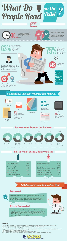 Infographie 127 - Que lisent les personnes aux toilettes