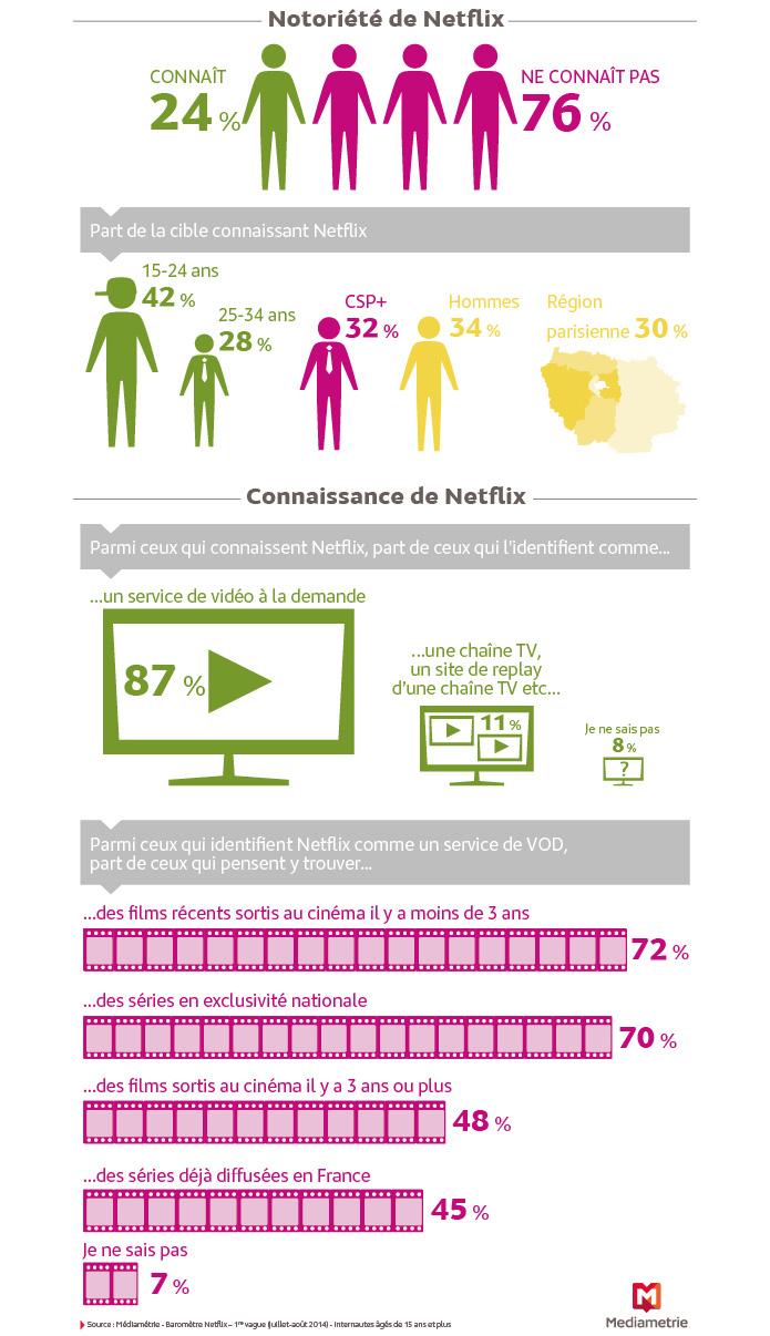 Netflix - infographie