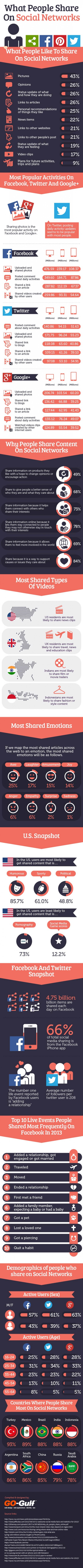 Infographie 151 - what-people-share-social-networks