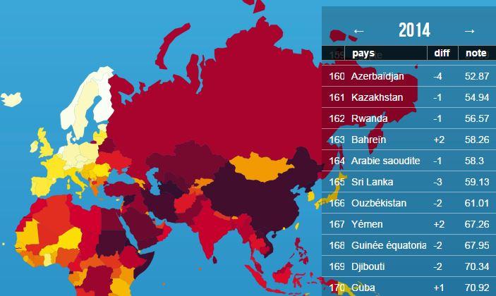 Kazakhstan : 161ème sur 180 pays en matière de liberté de la presse !