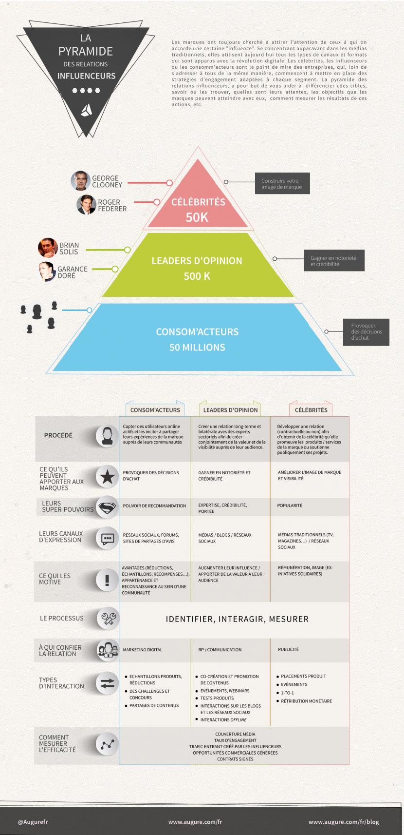 Infographie 163 - Pyramide des influenceurs Augure