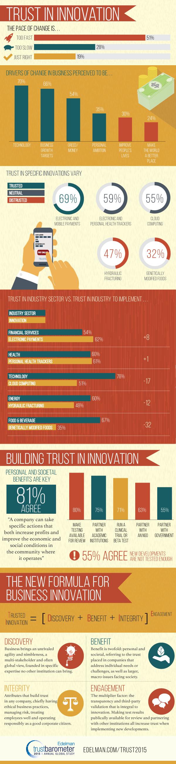 Edelman - Trust_Infographic