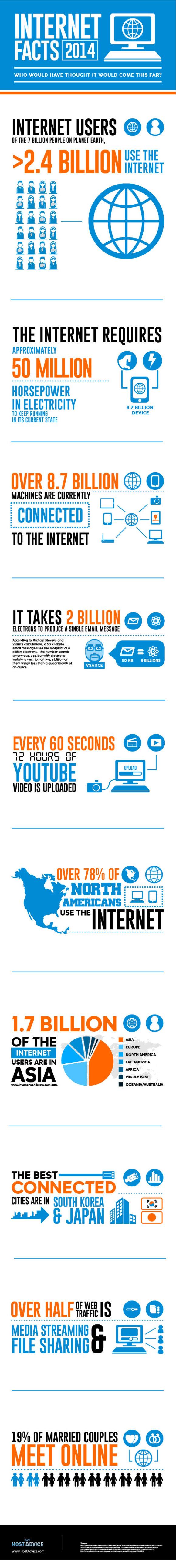 INFOG - Insane-Internet-Facts-2014-580x5174